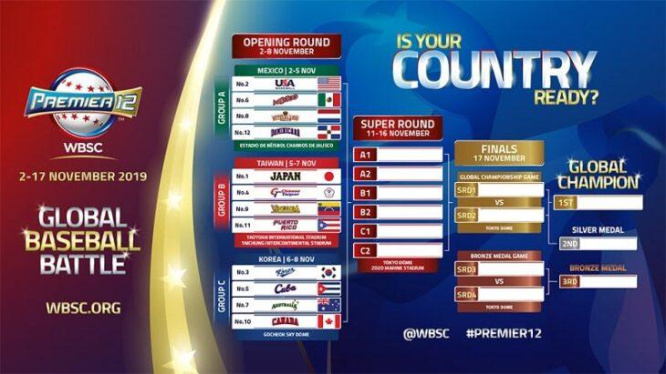 2019年プレミア12トーナメント表